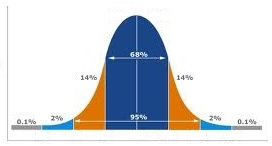 Bell Curve WitanIntelligence.com