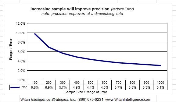 Sample/Range of Error chart